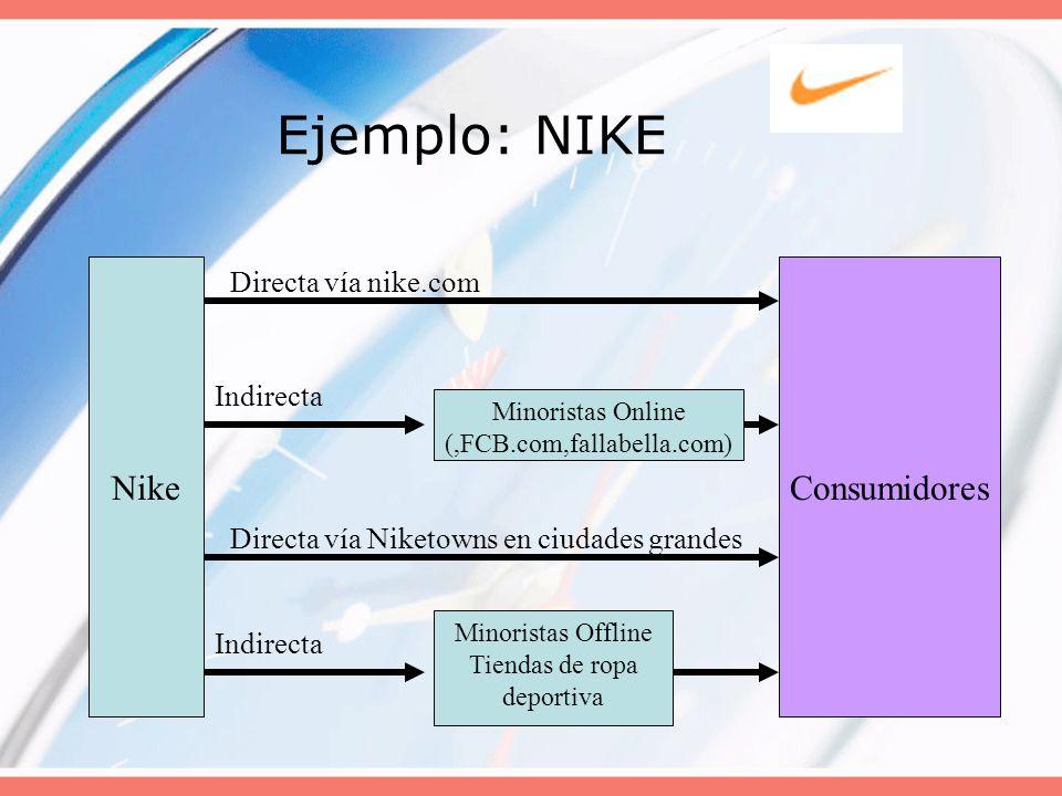 Ejemplo: NIKE NikeConsumidores Directa vía nike.com Indirecta Minoristas Online (,FCB.com,fallabella.com) Directa vía Niketowns en ciudades grandes In