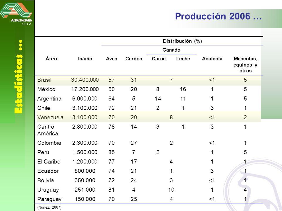 AGRONOMÍA U.C.V. Estadísticas … Distribución (%) Ganado Área tn/añoAvesCerdos CarneLecheAcuícolaMascotas, equinos y otros Brasil30.400.00057317<15 Méx