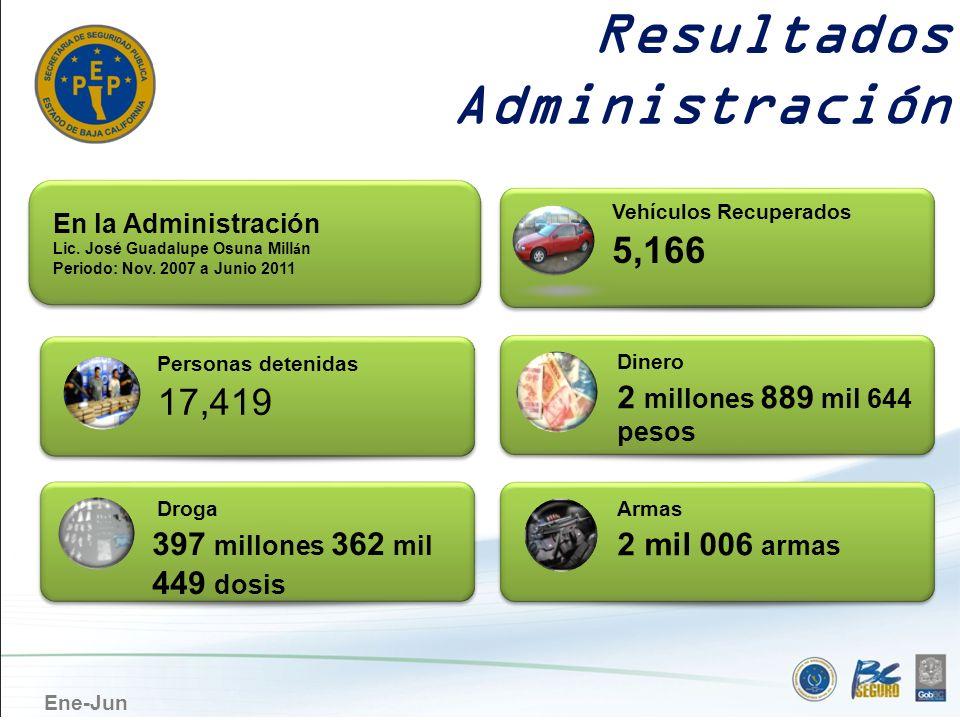 Ene-Jun Resultados Administración Armas 2 mil 006 armas Dinero 2 millones 889 mil 644 pesos Vehículos Recuperados 5,166 Personas detenidas 17,419 Drog