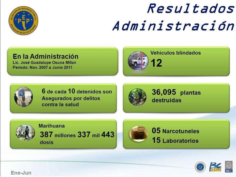 Ene-Jun Resultados Administración 6 de cada 10 detenidos son Asegurados por delitos contra la salud En la Administración Lic. José Guadalupe Osuna Mil