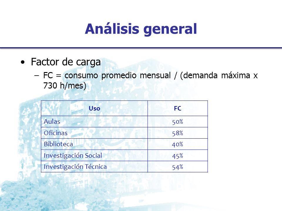 Análisis general Factor de carga –FC = consumo promedio mensual / (demanda máxima x 730 h/mes) UsoFC Aulas50% Oficinas58% Biblioteca40% Investigación