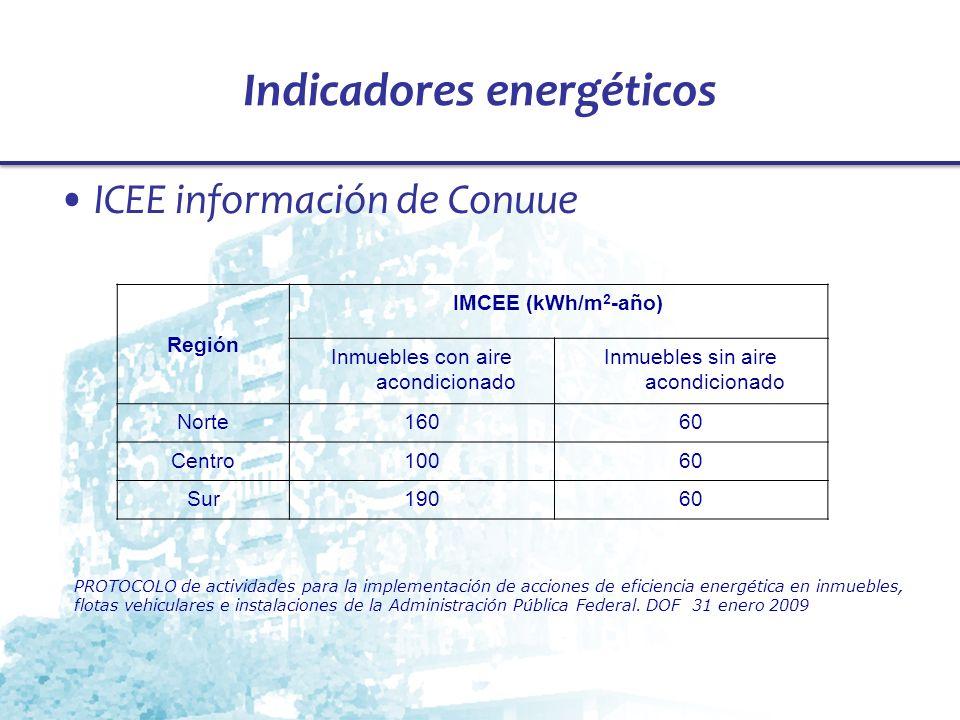 Indicadores energéticos ICEE información de Conuue Región IMCEE (kWh/m 2 -año) Inmuebles con aire acondicionado Inmuebles sin aire acondicionado Norte