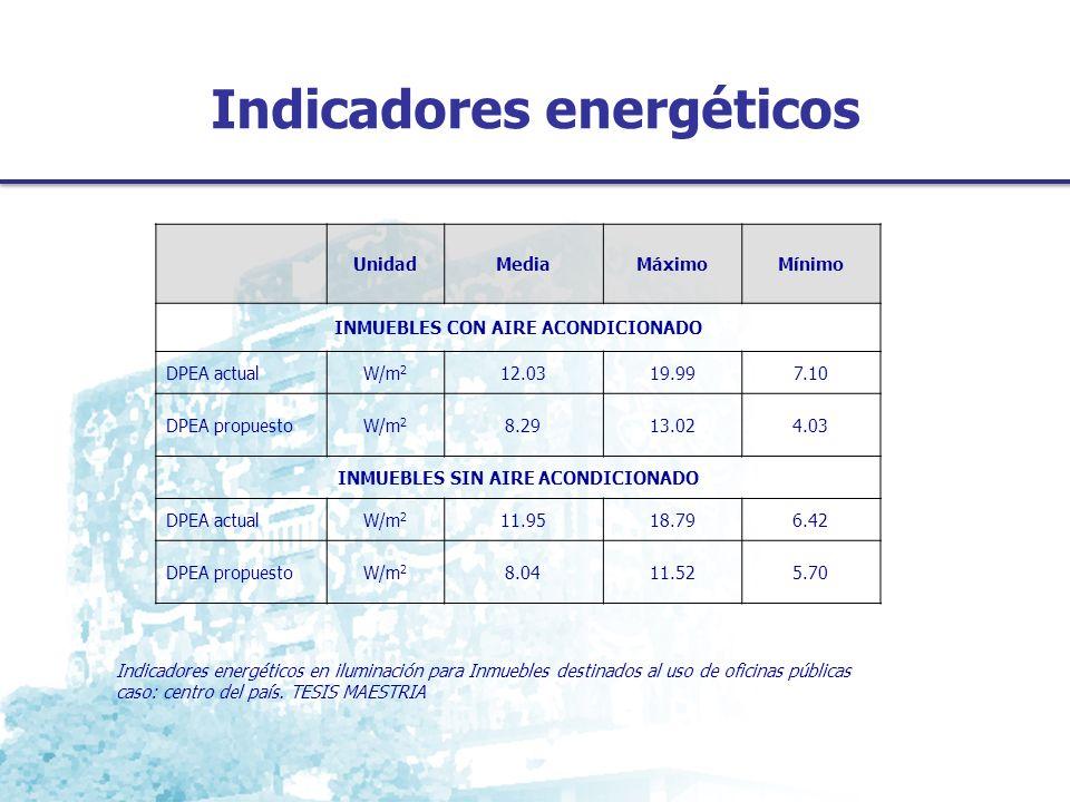Indicadores energéticos Indicadores energéticos en iluminación para Inmuebles destinados al uso de oficinas públicas caso: centro del país. TESIS MAES