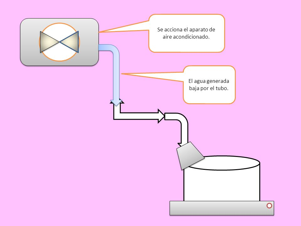 Se acciona el aparato de aire acondicionado. El agua generada baja por el tubo.