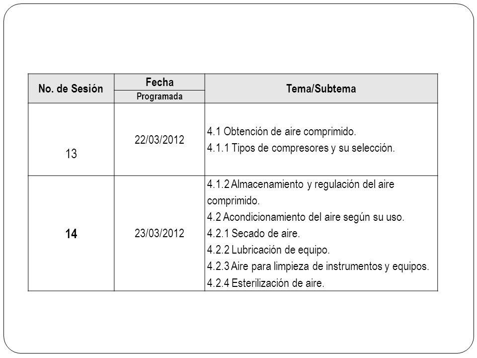 No. de Sesión Fecha Tema/Subtema Programada 13 22/03/2012 4.1 Obtención de aire comprimido. 4.1.1 Tipos de compresores y su selección. 14 23/03/2012 4