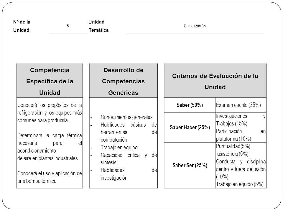 N° de la Unidad 5 Unidad Temática Climatización. Competencia Específica de la Unidad Desarrollo de Competencias Genéricas Criterios de Evaluación de l