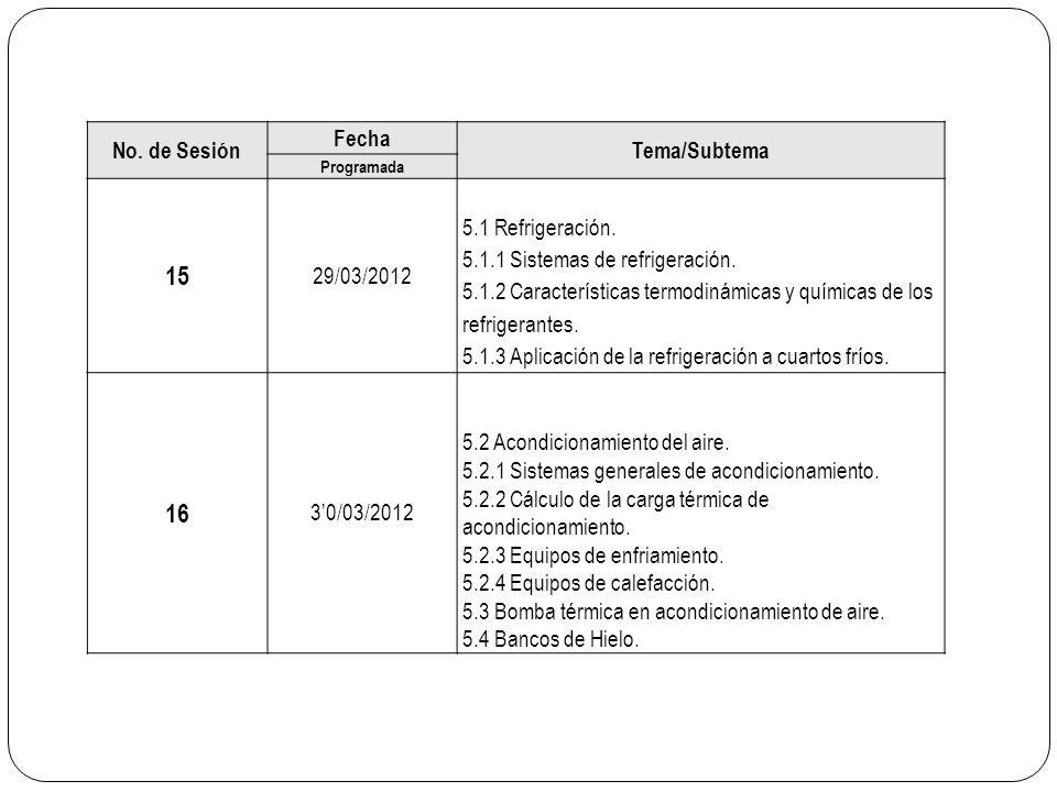 No. de Sesión Fecha Tema/Subtema Programada 15 29/03/2012 5.1 Refrigeración. 5.1.1 Sistemas de refrigeración. 5.1.2 Características termodinámicas y q