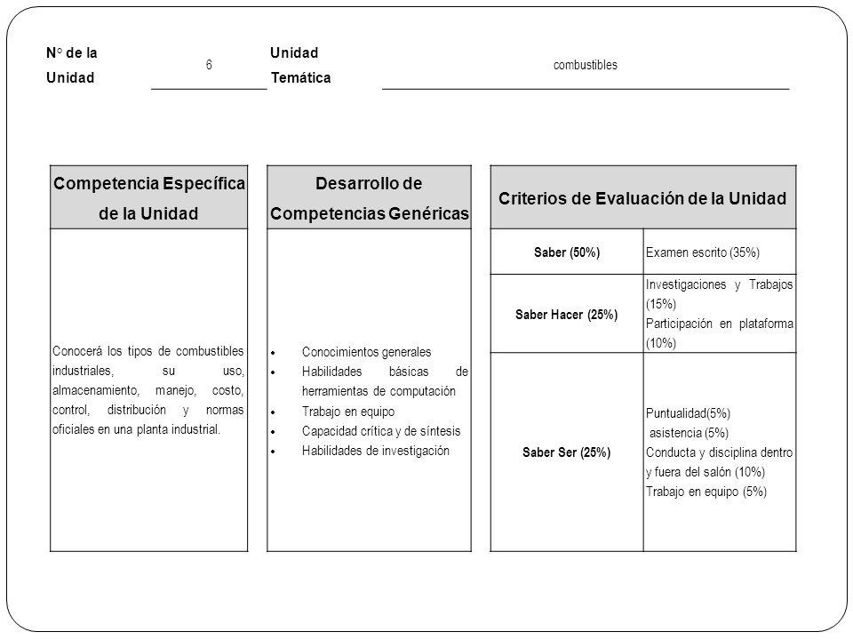 N° de la Unidad 6 Unidad Temática combustibles Competencia Específica de la Unidad Desarrollo de Competencias Genéricas Criterios de Evaluación de la