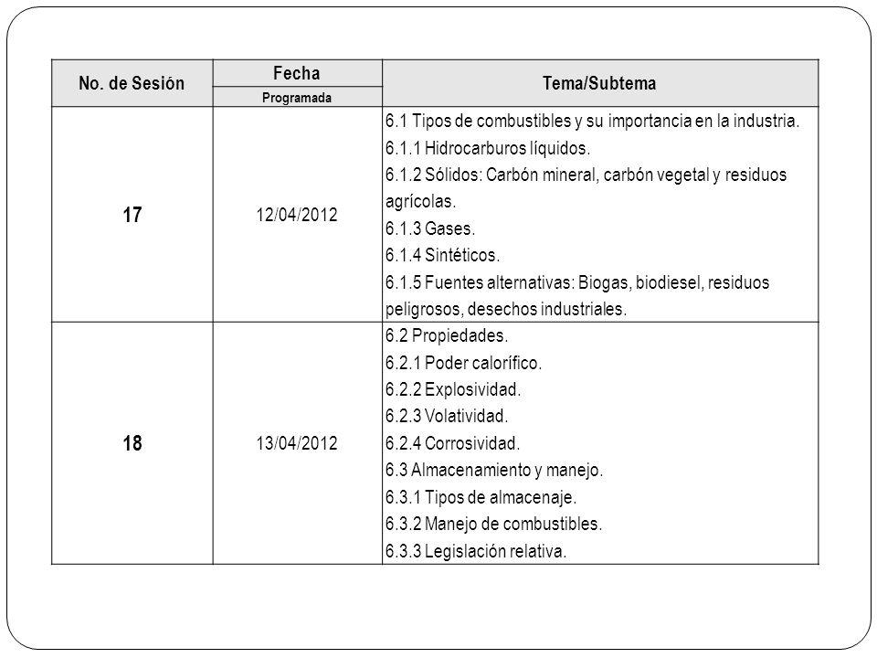 No. de Sesión Fecha Tema/Subtema Programada 17 12/04/2012 6.1 Tipos de combustibles y su importancia en la industria. 6.1.1 Hidrocarburos líquidos. 6.