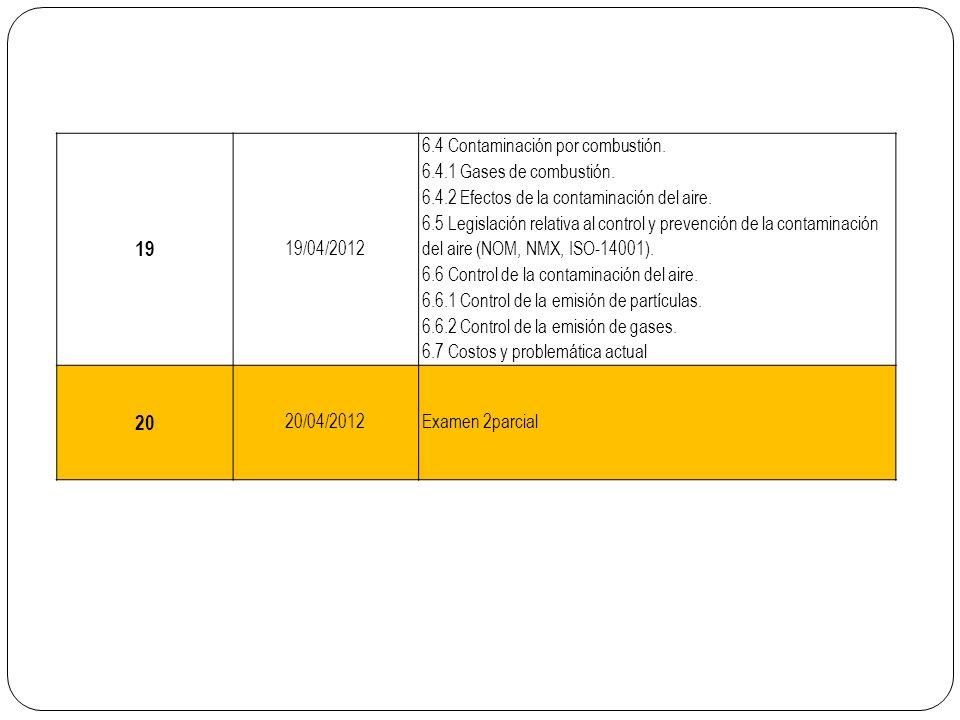 19 19/04/2012 6.4 Contaminación por combustión. 6.4.1 Gases de combustión. 6.4.2 Efectos de la contaminación del aire. 6.5 Legislación relativa al con