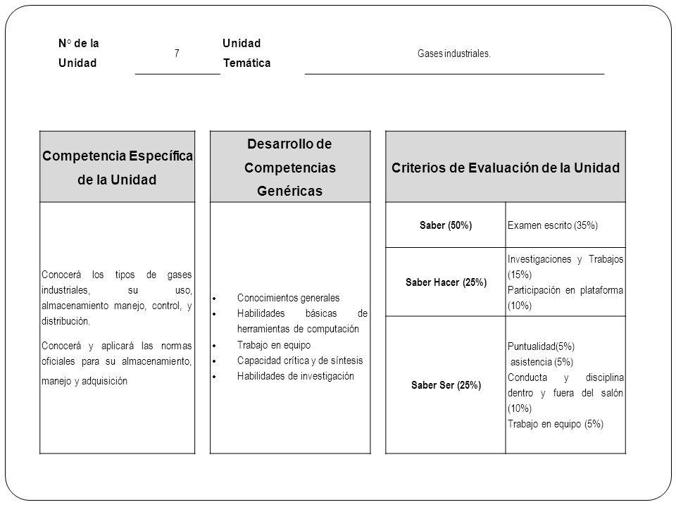 N° de la Unidad 7 Unidad Temática Gases industriales. Competencia Específica de la Unidad Desarrollo de Competencias Genéricas Criterios de Evaluación