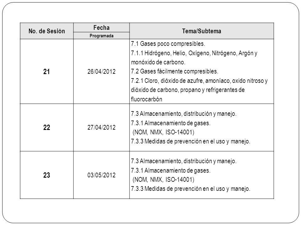 No. de Sesión Fecha Tema/Subtema Programada 21 26/04/2012 7.1 Gases poco compresibles. 7.1.1 Hidrógeno, Helio, Oxígeno, Nitrógeno, Argón y monóxido de