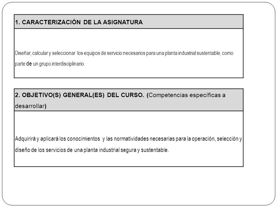 1. CARACTERIZACIÓN DE LA ASIGNATURA Diseñar, calcular y seleccionar los equipos de servicio necesarios para una planta industrial sustentable, como pa