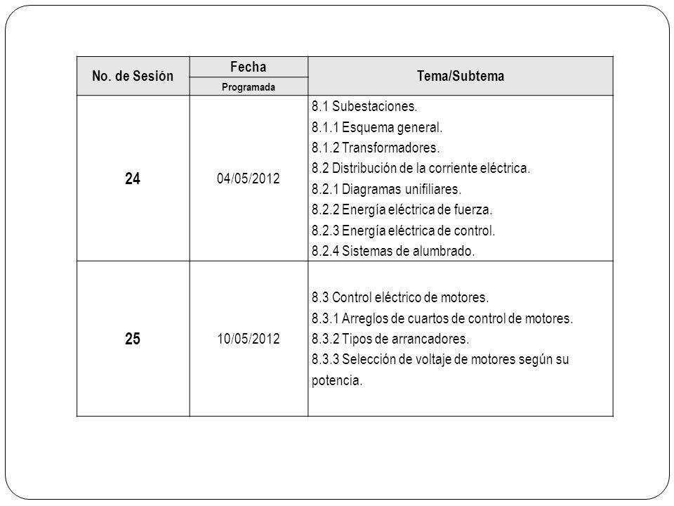 No. de Sesión Fecha Tema/Subtema Programada 24 04/05/2012 8.1 Subestaciones. 8.1.1 Esquema general. 8.1.2 Transformadores. 8.2 Distribución de la corr