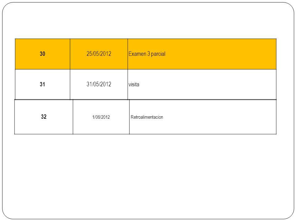 30 25/05/2012Examen 3 parcial 31 31/05/2012visita 32 1/06/2012Retroalimentacion
