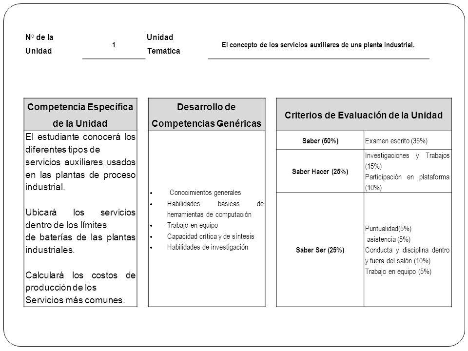 N° de la Unidad 1 Unidad Temática El concepto de los servicios auxiliares de una planta industrial. Competencia Específica de la Unidad Desarrollo de