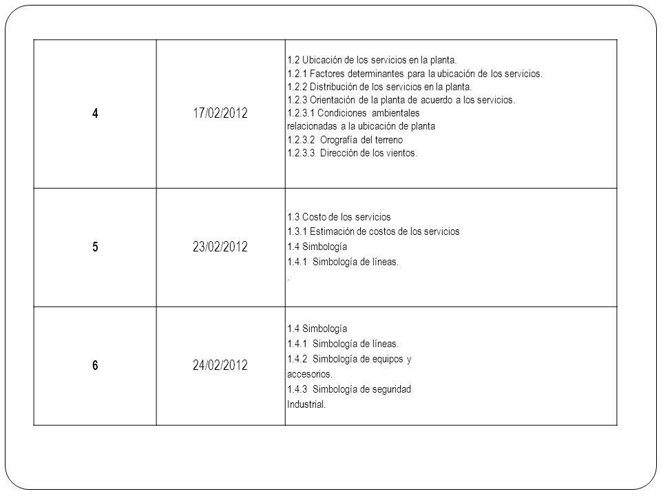4 17/02/2012 1.2 Ubicación de los servicios en la planta. 1.2.1 Factores determinantes para la ubicación de los servicios. 1.2.2 Distribución de los s