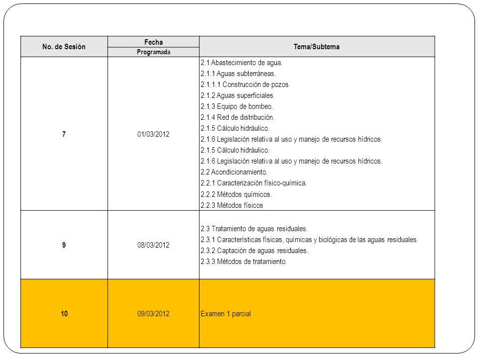 No. de Sesión Fecha Tema/Subtema Programada 7 01/03/2012 2.1 Abastecimiento de agua. 2.1.1 Aguas subterráneas. 2.1.1.1 Construcción de pozos 2.1.2 Agu