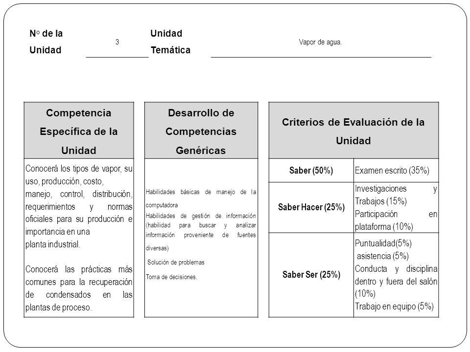 No.de Sesión Fecha Tema/Subtema Programada 11 15/03/2012 3.1 Manejo y uso del vapor de agua.