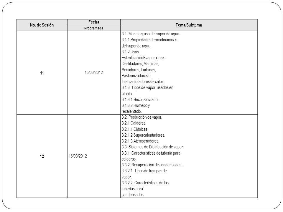 No. de Sesión Fecha Tema/Subtema Programada 11 15/03/2012 3.1 Manejo y uso del vapor de agua. 3.1.1 Propiedades termodinámicas del vapor de agua. 3.1.