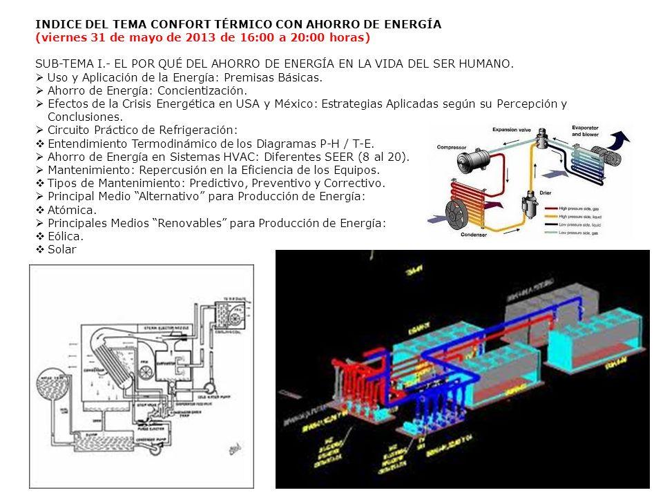 INDICE DEL TEMA CONFORT TÉRMICO CON AHORRO DE ENERGÍA (viernes 31 de mayo de 2013 de 16:00 a 20:00 horas) SUB-TEMA I.- EL POR QUÉ DEL AHORRO DE ENERGÍ
