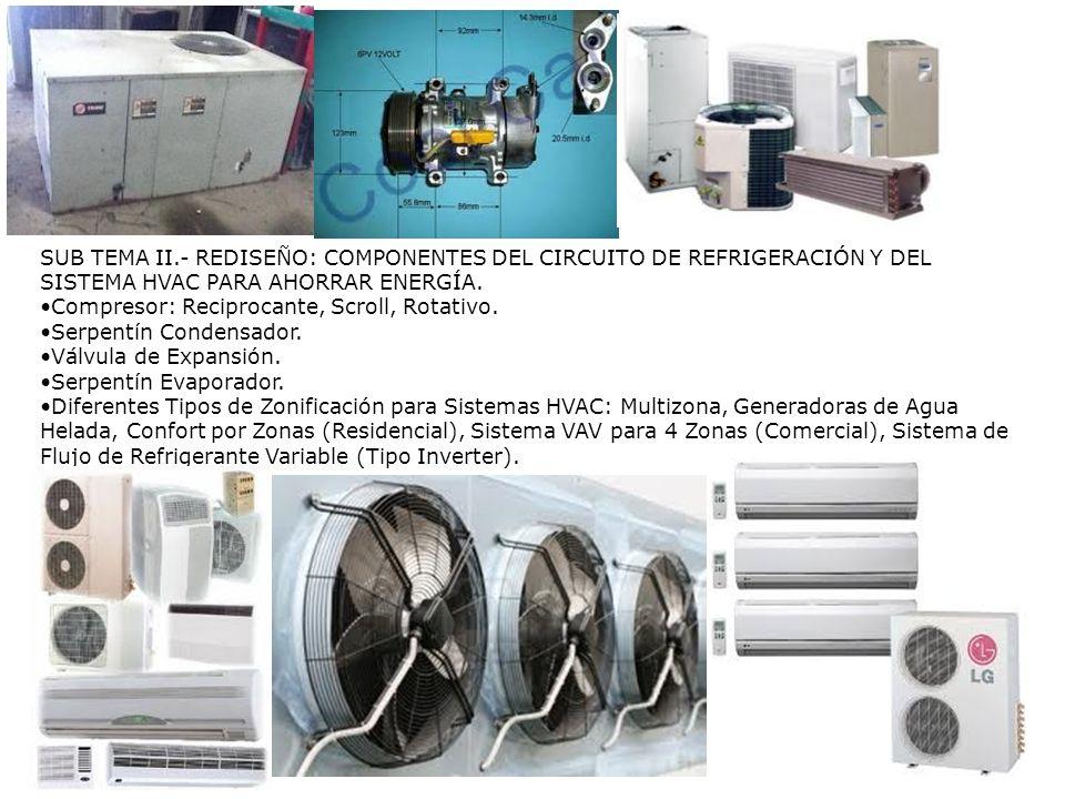 SUB TEMA II.- REDISEÑO: COMPONENTES DEL CIRCUITO DE REFRIGERACIÓN Y DEL SISTEMA HVAC PARA AHORRAR ENERGÍA. Compresor: Reciprocante, Scroll, Rotativo.