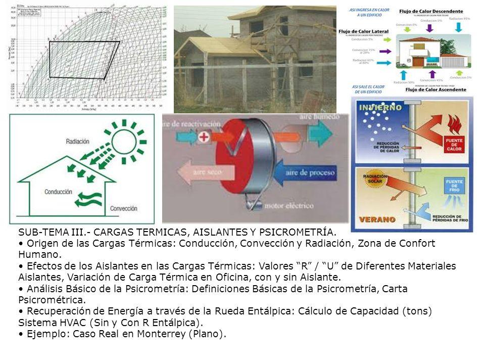 SUB-TEMA III.- CARGAS TÉRMICAS, AISLANTES Y PSICROMETRÍA. Origen de las Cargas Térmicas: Conducción, Convección y Radiación, Zona de Confort Humano. E