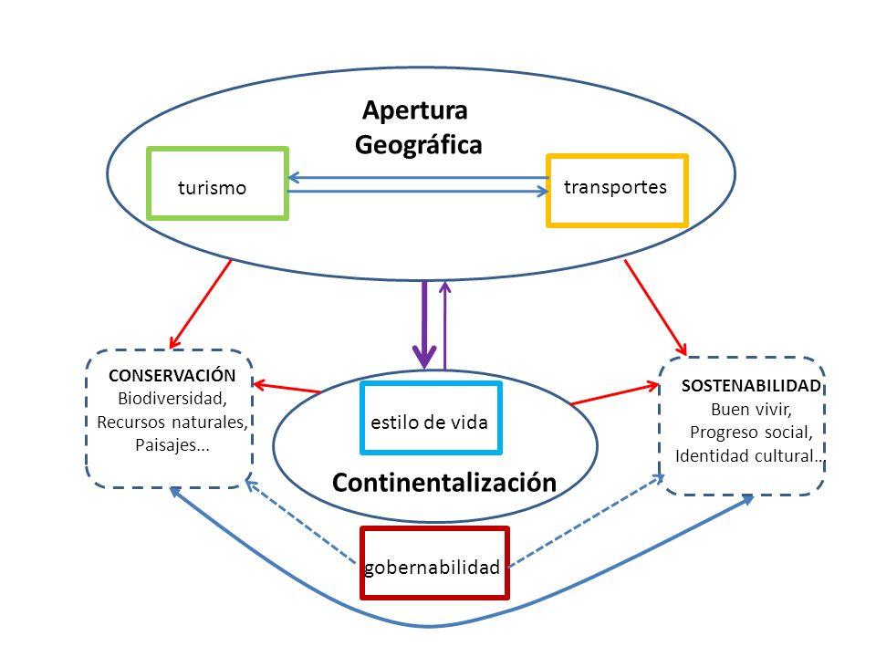 transportes estilo de vida gobernabilidad turismo Apertura Geográfica Continentalización CONSERVACIÓN Biodiversidad, Recursos naturales, Paisajes...