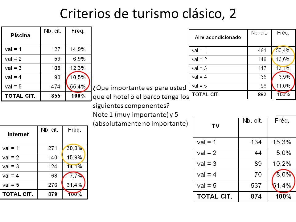 Criterios de turismo clásico, 2 ¿Que importante es para usted que el hotel o el barco tenga los siguientes componentes.