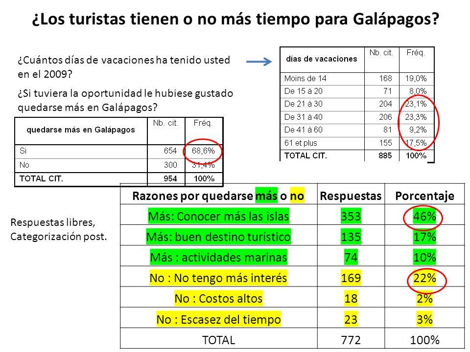 ¿Los turistas tienen o no más tiempo para Galápagos.