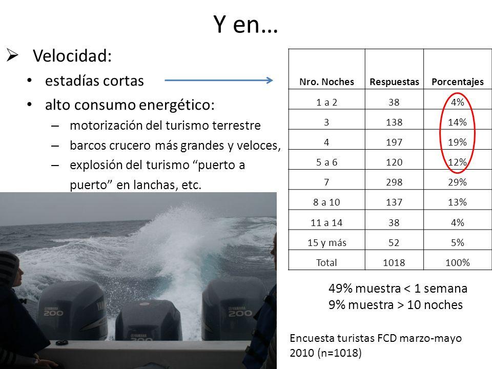 Y en… Velocidad: estadías cortas alto consumo energético: – motorización del turismo terrestre – barcos crucero más grandes y veloces, – explosión del turismo puerto a puerto en lanchas, etc.