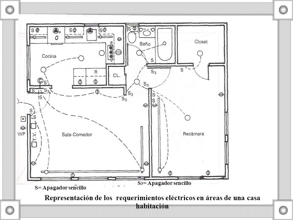 Representación de los requerimientos eléctricos en áreas de una casa habitación S= Apagador sencillo S 3 = Apagador sencillo