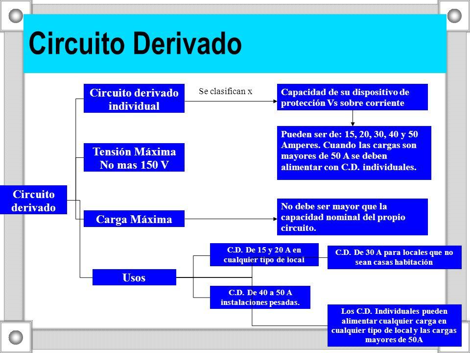 Circuito Derivado Circuito derivado Circuito derivado individual Se clasifican x Capacidad de su dispositivo de protección Vs sobre corriente Pueden s