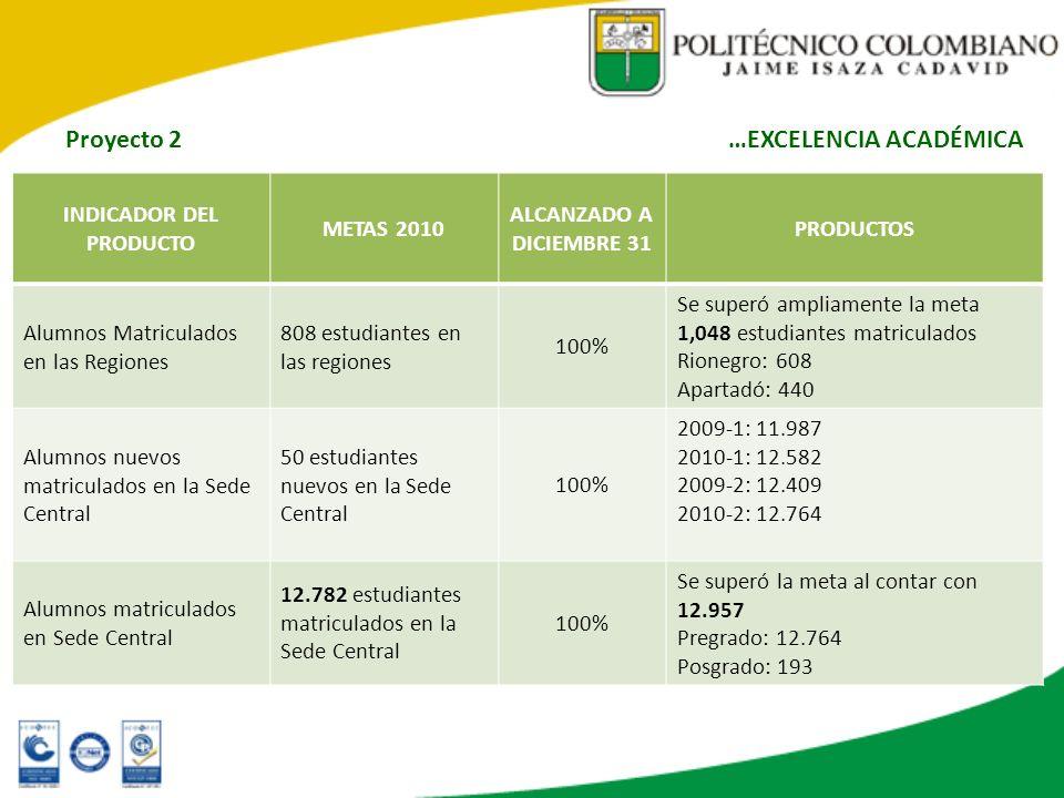 INDICADOR DEL PRODUCTO METAS 2010 ALCANZADO A DICIEMBRE 31 PRODUCTOS Alumnos Matriculados en las Regiones 808 estudiantes en las regiones 100% Se supe