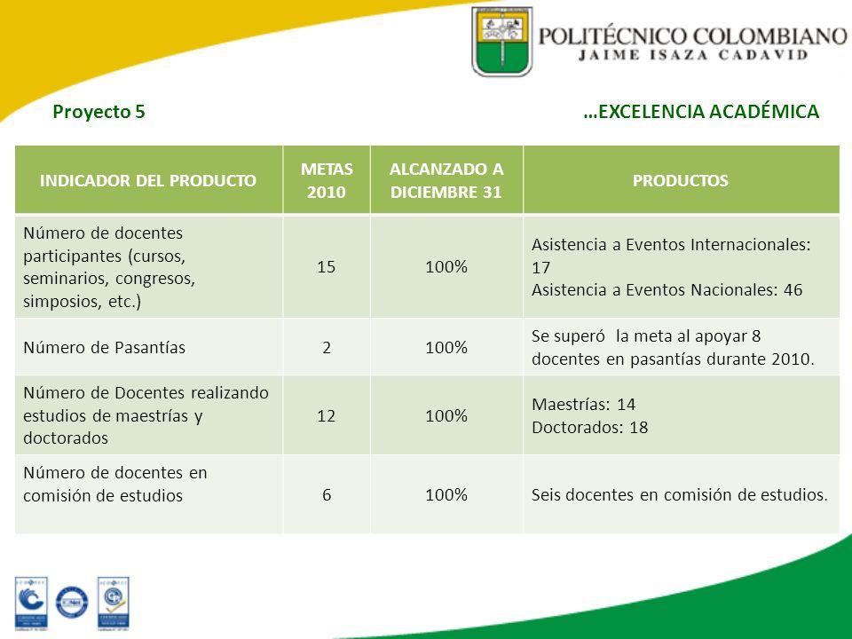 INDICADOR DEL PRODUCTO METAS 2010 ALCANZADO A DICIEMBRE 31 PRODUCTOS Número de docentes participantes (cursos, seminarios, congresos, simposios, etc.)