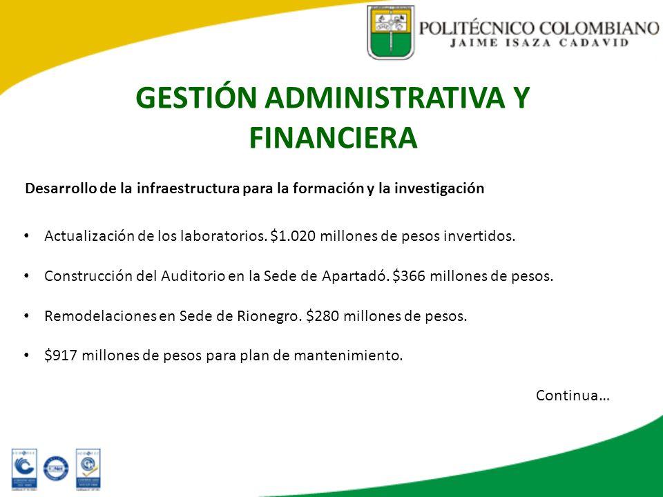GESTIÓN ADMINISTRATIVA Y FINANCIERA Desarrollo de la infraestructura para la formación y la investigación Actualización de los laboratorios. $1.020 mi