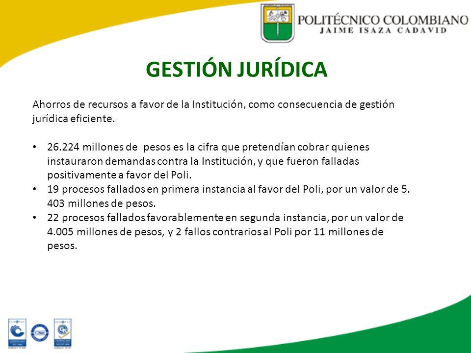 GESTIÓN JURÍDICA Ahorros de recursos a favor de la Institución, como consecuencia de gestión jurídica eficiente. 26.224 millones de pesos es la cifra