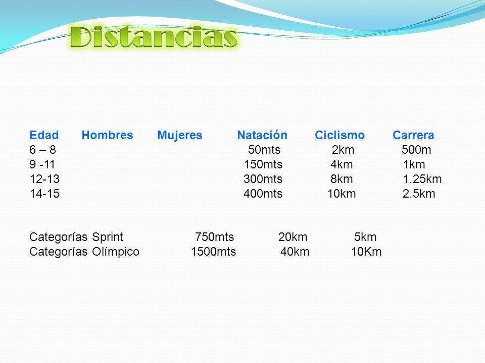 Edad Hombres Mujeres Natación Ciclismo Carrera 6 – 8 50mts 2km 500m 9 -11 150mts 4km 1km 12-13 300mts 8km 1.25km 14-15 400mts 10km 2.5km Categorías Sprint 750mts 20km 5km Categorías Olímpico 1500mts 40km 10Km