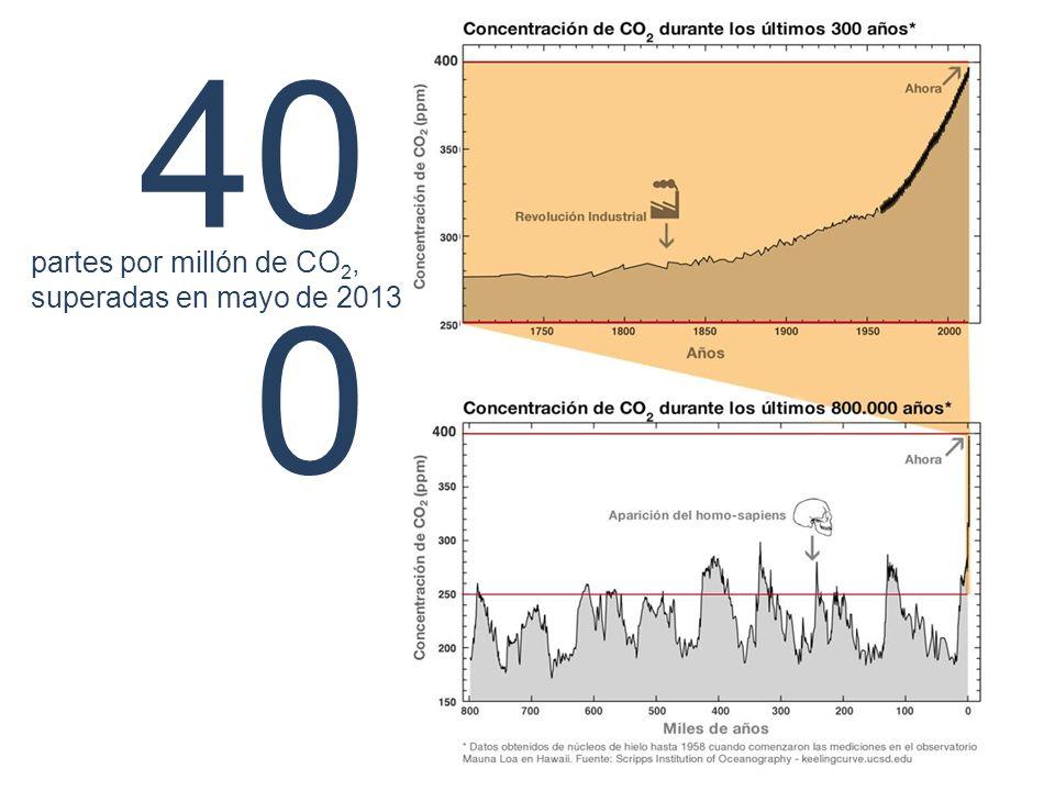 40 0 partes por millón de CO 2, superadas en mayo de 2013
