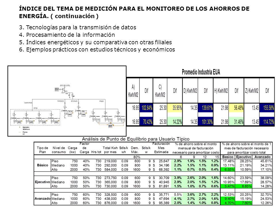 ÍNDICE DEL TEMA DE MEDICIÓN PARA EL MONITOREO DE LOS AHORROS DE ENERGÍA. ( continuación ) 3. Tecnologías para la transmisión de datos 4. Procesamiento