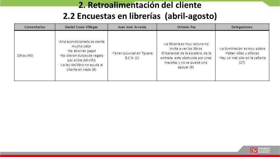 2. Retroalimentación del cliente 2.2 Encuestas en librerías (abril-agosto) Comentarios Daniel Cosío VillegasJuan José Arreola Octavio PazDelegaciones