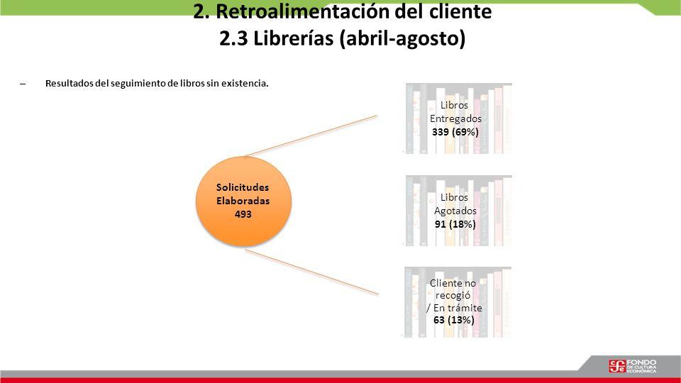 2. Retroalimentación del cliente 2.3 Librerías (abril-agosto) – Resultados del seguimiento de libros sin existencia. Libros Entregados 339 (69%) Clien
