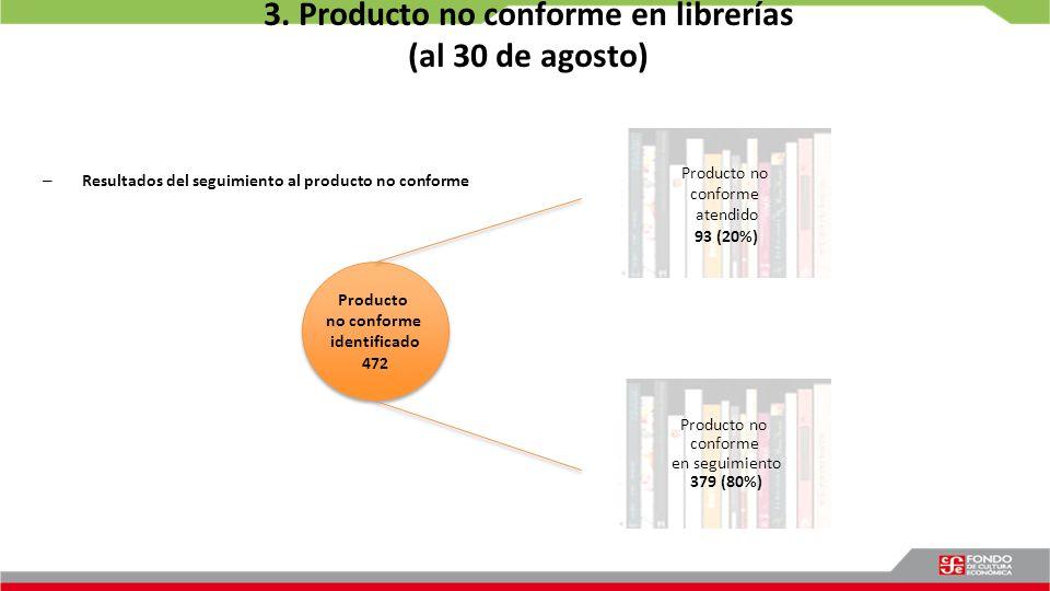 3. Producto no conforme en librerías (al 30 de agosto) – Resultados del seguimiento al producto no conforme Producto no conforme atendido 93 (20%) Pro