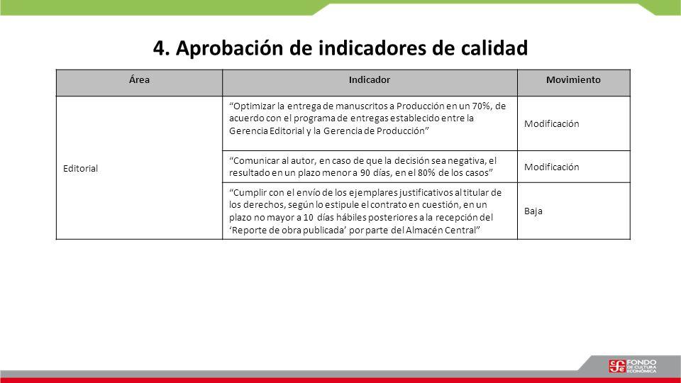 4. Aprobación de indicadores de calidad ÁreaIndicadorMovimiento Editorial Optimizar la entrega de manuscritos a Producción en un 70%, de acuerdo con e