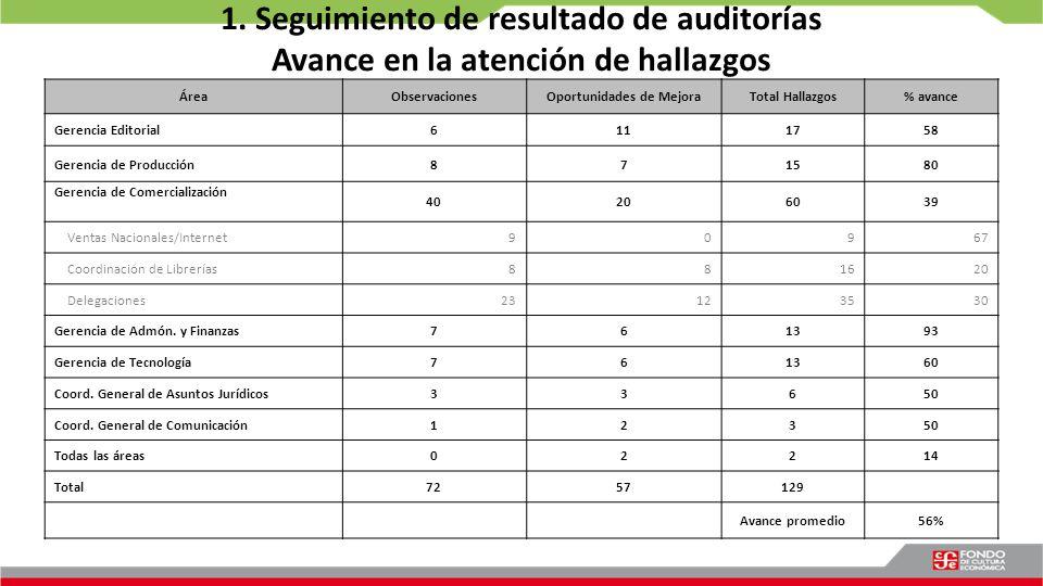 1. Seguimiento de resultado de auditorías Avance en la atención de hallazgos ÁreaObservacionesOportunidades de MejoraTotal Hallazgos% avance Gerencia