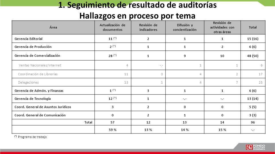 1. Seguimiento de resultado de auditorías Hallazgos en proceso por tema Área Actualización de documentos Revisión de indicadores Difusión y concientiz