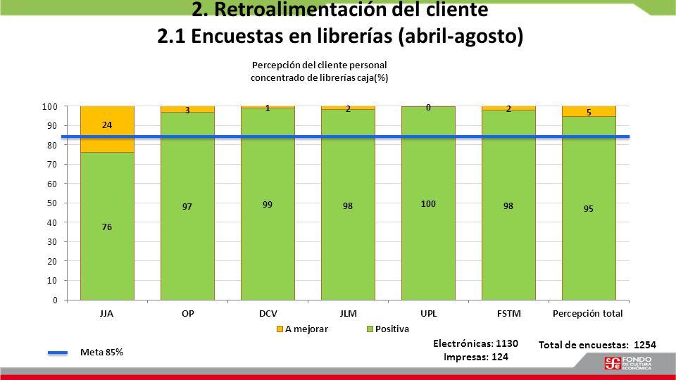 2. Retroalimentación del cliente 2.1 Encuestas en librerías (abril-agosto) Meta 85% Total de encuestas: 1254 Electrónicas: 1130 Impresas: 124