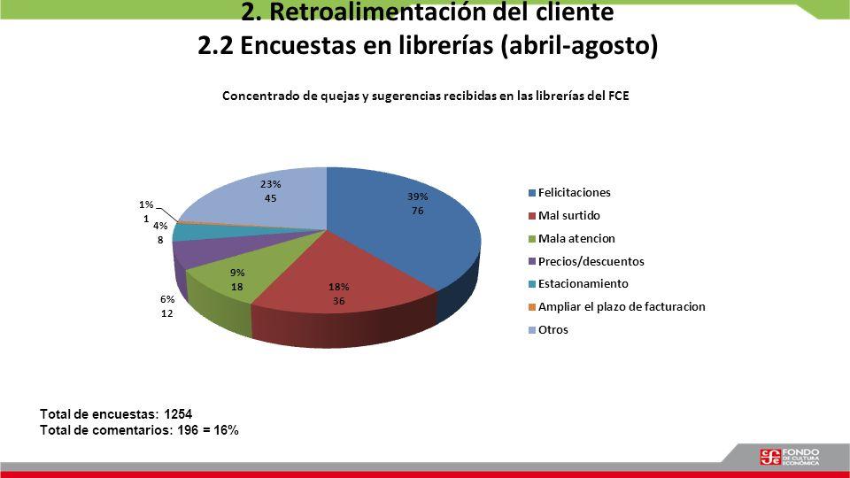 2. Retroalimentación del cliente 2.2 Encuestas en librerías (abril-agosto) Total de encuestas: 1254 Total de comentarios: 196 = 16%