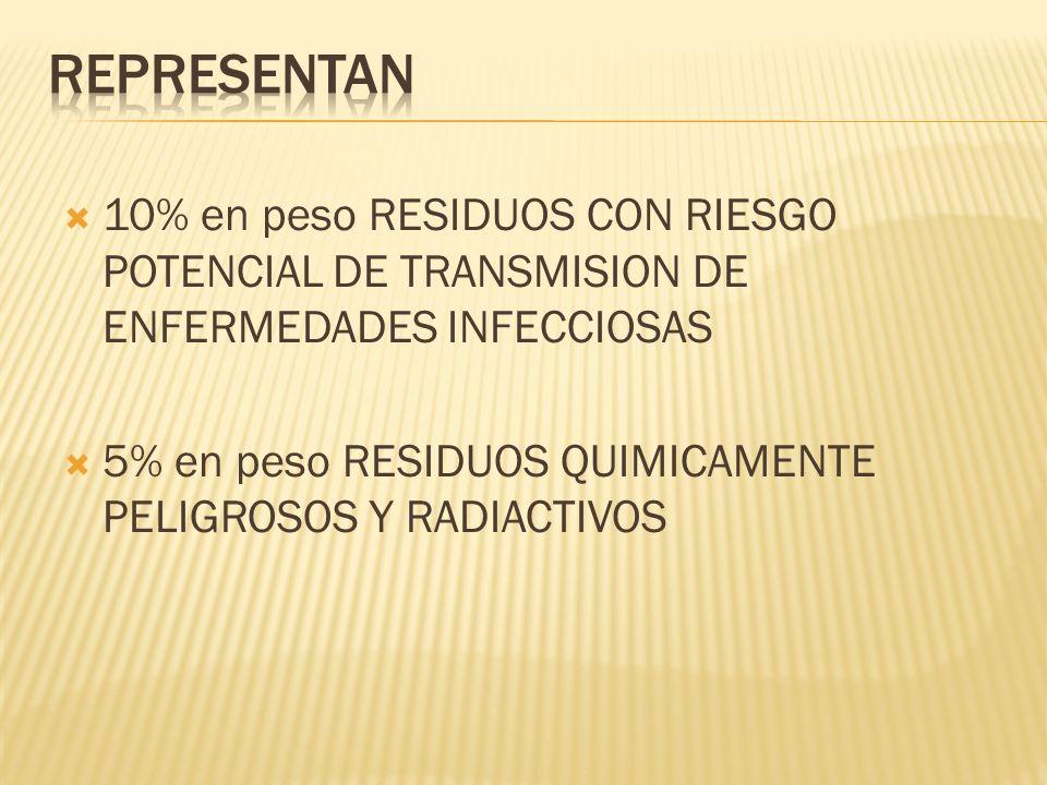 10% en peso RESIDUOS CON RIESGO POTENCIAL DE TRANSMISION DE ENFERMEDADES INFECCIOSAS 5% en peso RESIDUOS QUIMICAMENTE PELIGROSOS Y RADIACTIVOS