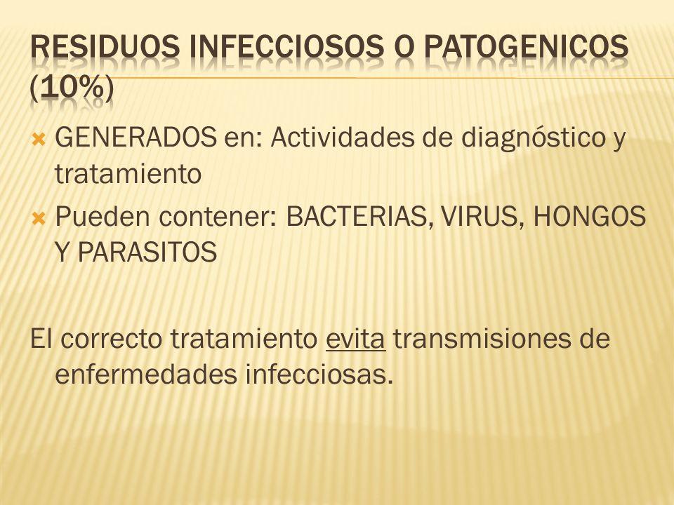 GENERADOS en: Actividades de diagnóstico y tratamiento Pueden contener: BACTERIAS, VIRUS, HONGOS Y PARASITOS El correcto tratamiento evita transmision